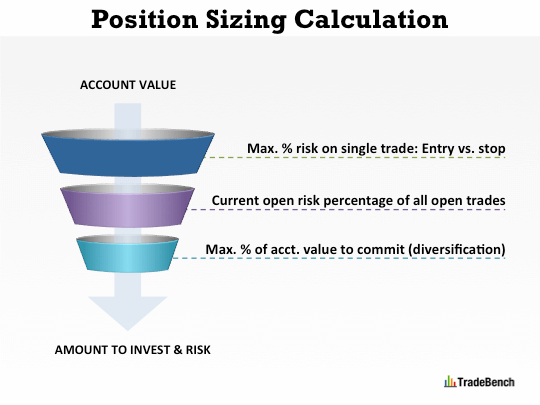 Trading Position Sizing: How We Calculate Amount To Invest and Risk for a Stock, Forex, Crypto, CFD or Futures Trade